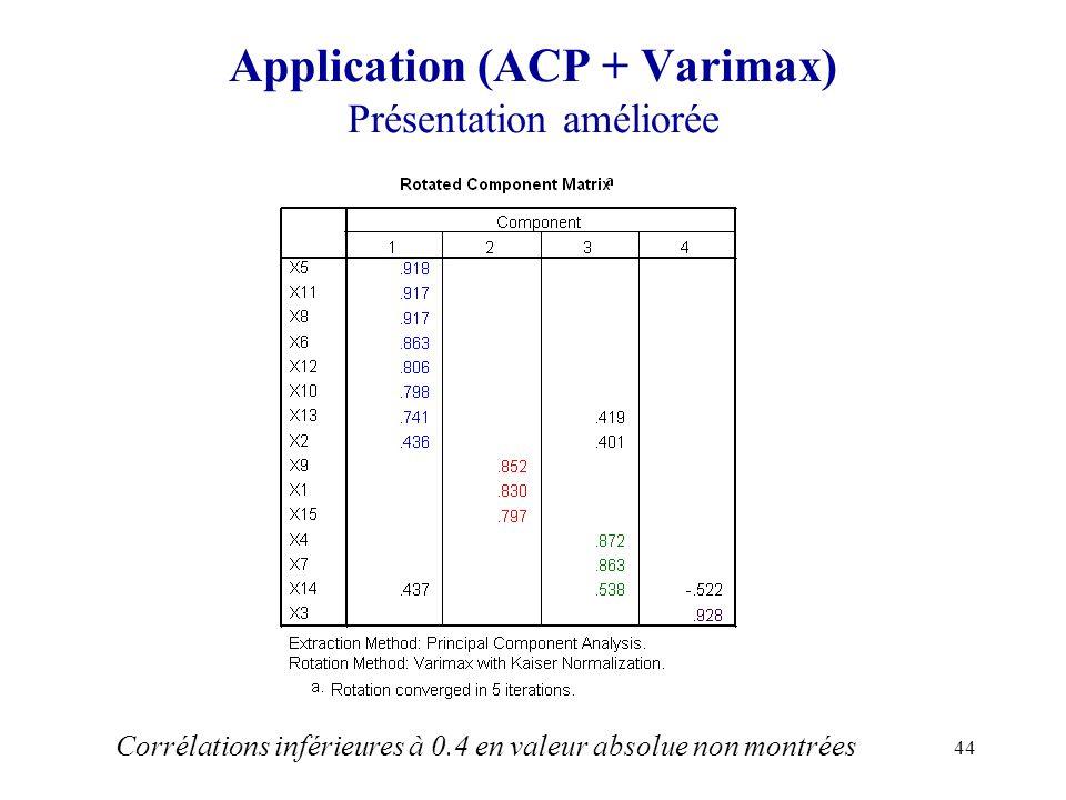 44 Application (ACP + Varimax) Présentation améliorée Corrélations inférieures à 0.4 en valeur absolue non montrées