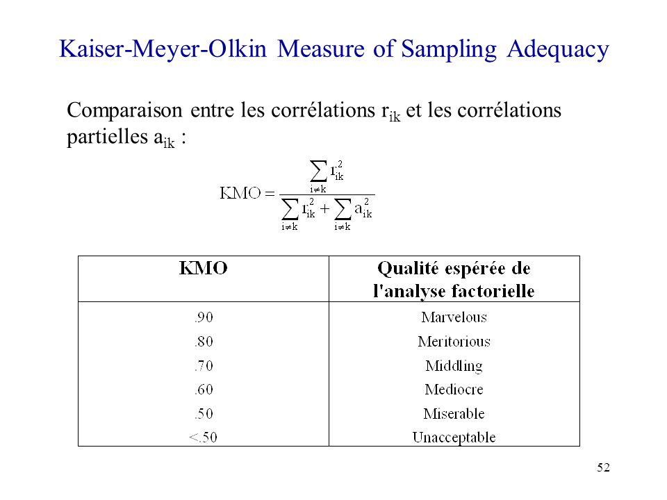 52 Kaiser-Meyer-Olkin Measure of Sampling Adequacy Comparaison entre les corrélations r ik et les corrélations partielles a ik :