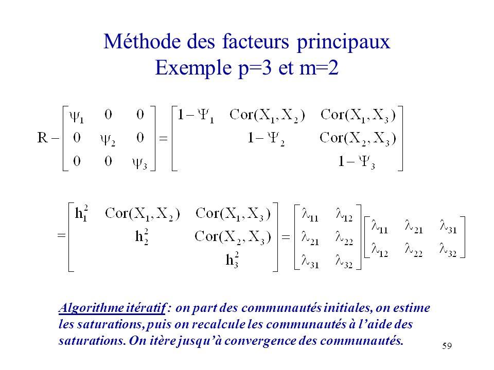 59 Méthode des facteurs principaux Exemple p=3 et m=2 Algorithme itératif : on part des communautés initiales, on estime les saturations, puis on reca