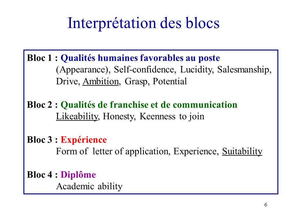 6 Interprétation des blocs Bloc 1 : Qualités humaines favorables au poste (Appearance), Self-confidence, Lucidity, Salesmanship, Drive, Ambition, Gras