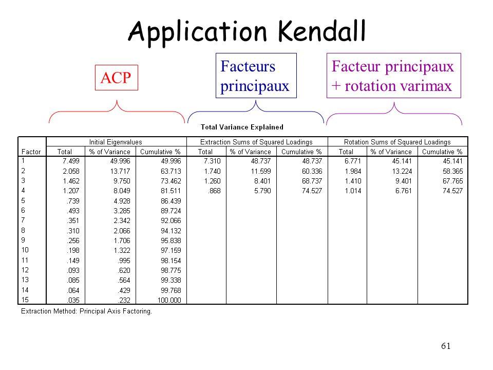 61 Application Kendall ACP Facteurs principaux Facteur principaux + rotation varimax