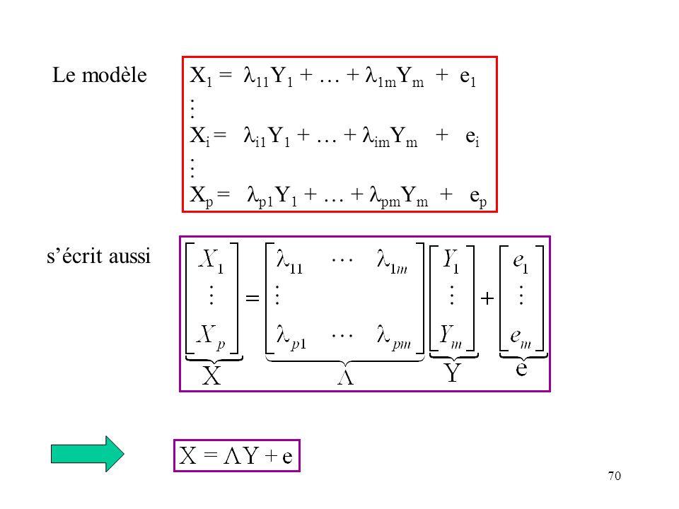 70 X 1 = 11 Y 1 + … + 1m Y m + e 1. X i = i1 Y 1 + … + im Y m + e i. X p = p1 Y 1 + … + pm Y m + e p Le modèle sécrit aussi