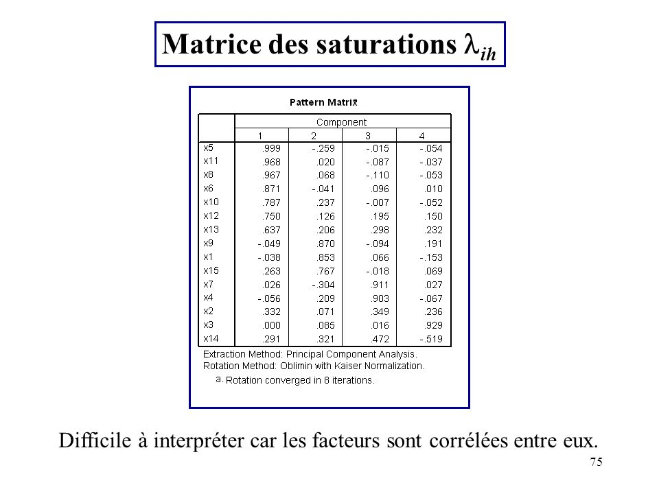 75 Matrice des saturations ih Difficile à interpréter car les facteurs sont corrélées entre eux.