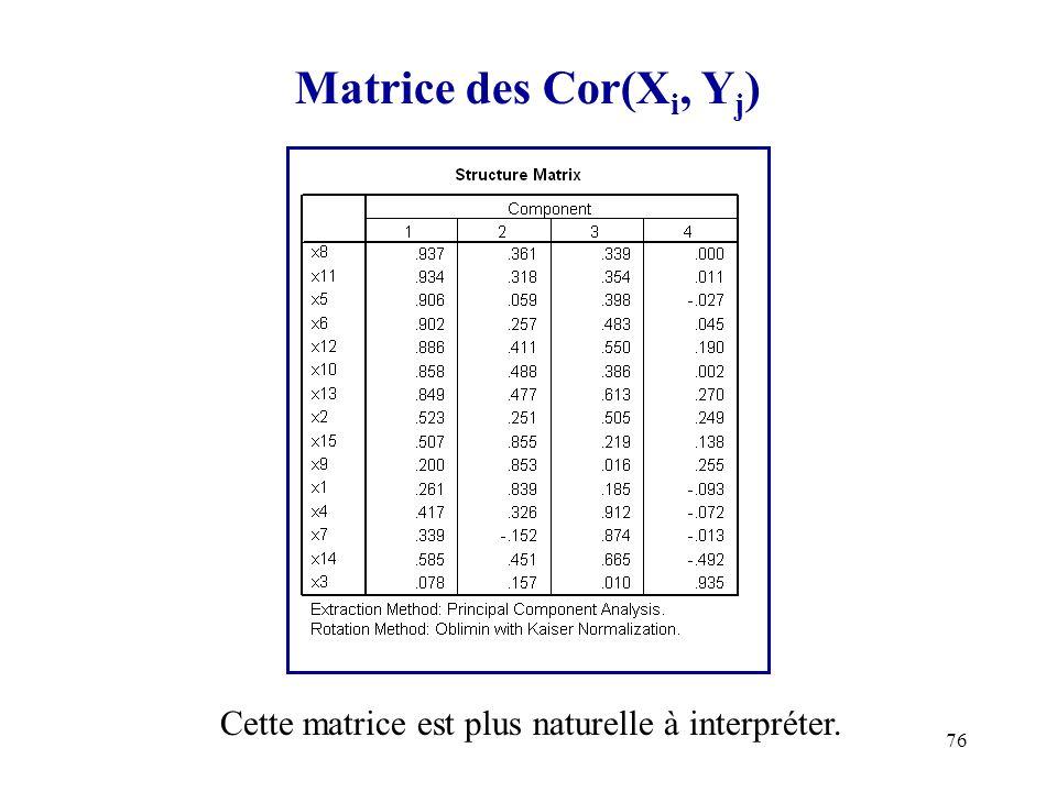 76 Matrice des Cor(X i, Y j ) Cette matrice est plus naturelle à interpréter.