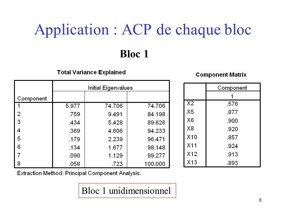 8 Application : ACP de chaque bloc Bloc 1 Bloc 1 unidimensionnel
