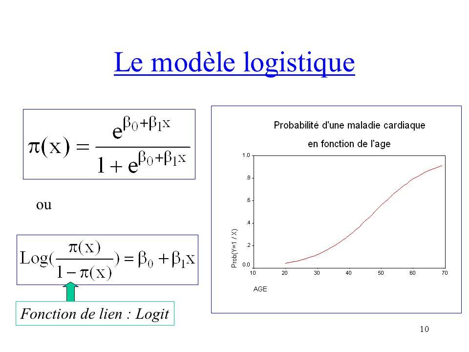 10 Le modèle logistique ou Fonction de lien : Logit