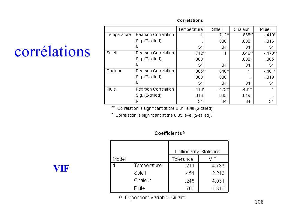 108 corrélations VIF