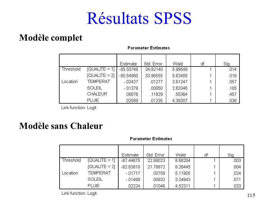 115 Résultats SPSS Modèle complet Modèle sans Chaleur