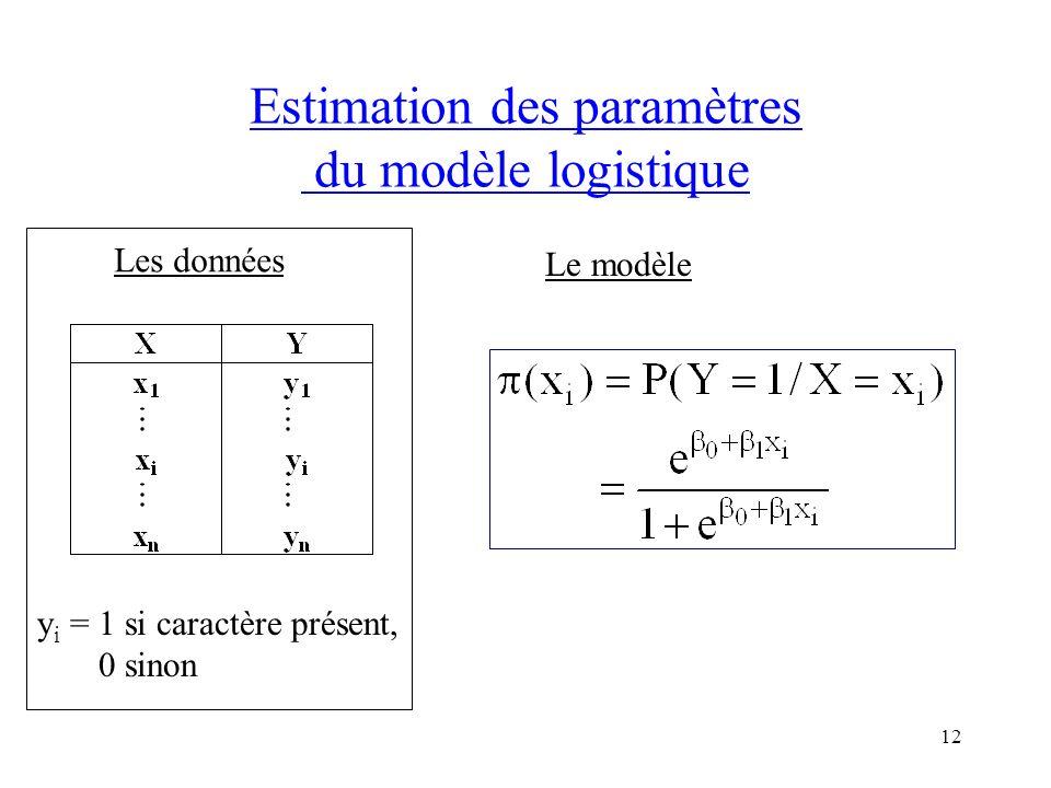 12 Estimation des paramètres du modèle logistique Les données y i = 1 si caractère présent, 0 sinon Le modèle