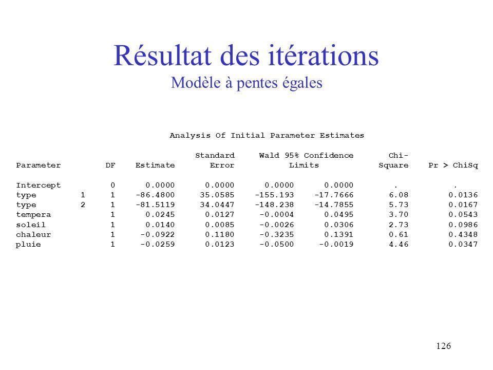 126 Résultat des itérations Modèle à pentes égales Analysis Of Initial Parameter Estimates Standard Wald 95% Confidence Chi- Parameter DF Estimate Err