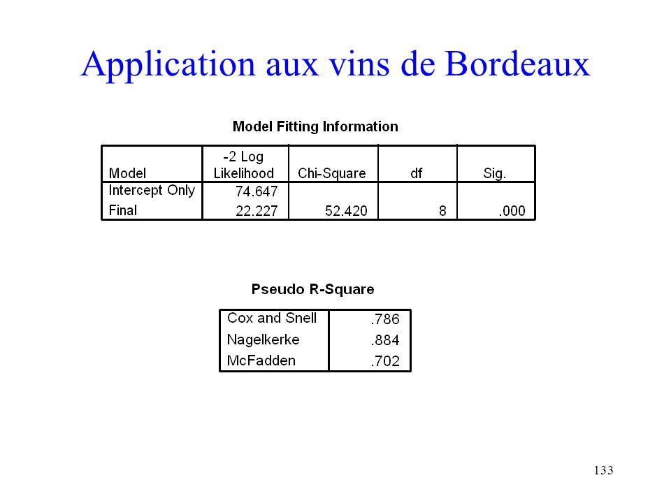 133 Application aux vins de Bordeaux