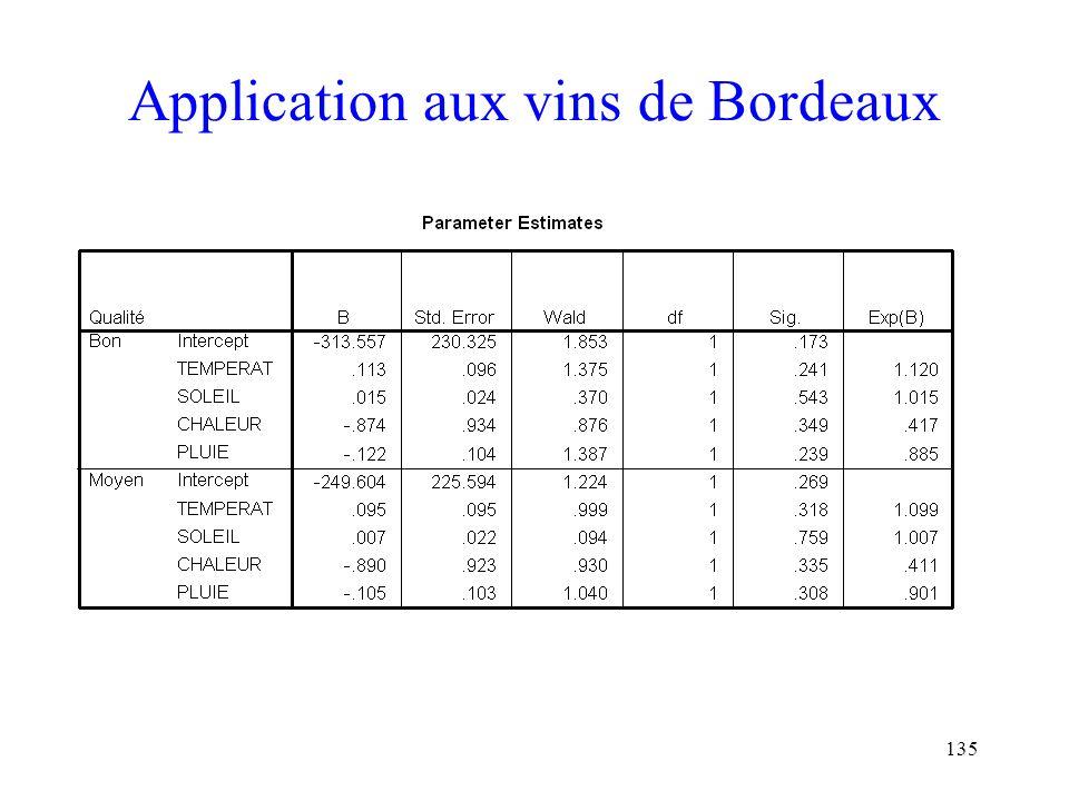 135 Application aux vins de Bordeaux