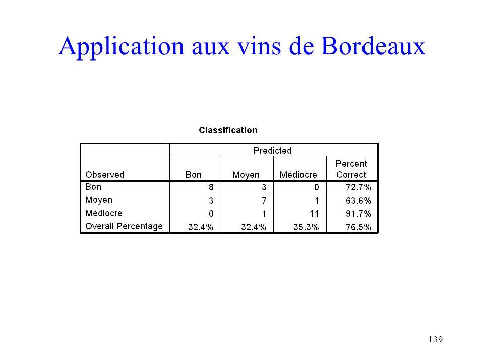 139 Application aux vins de Bordeaux
