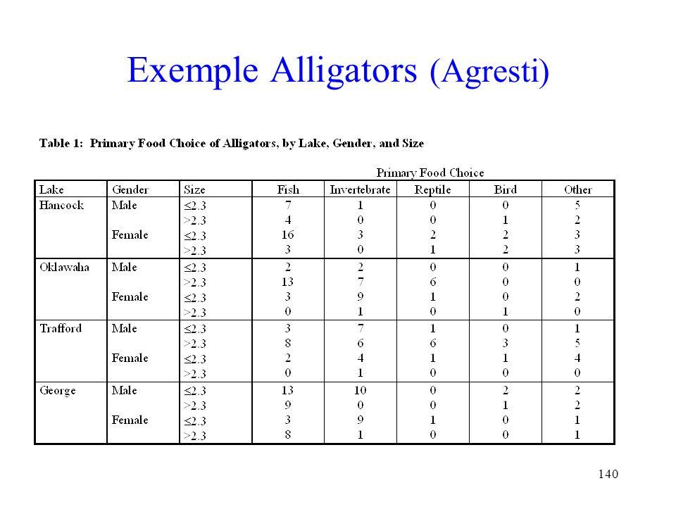 140 Exemple Alligators (Agresti)