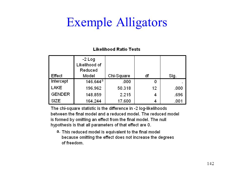 142 Exemple Alligators