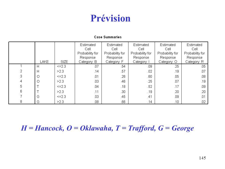 145 Prévision H = Hancock, O = Oklawaha, T = Trafford, G = George