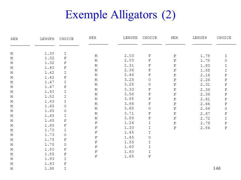 146 Exemple Alligators (2) SEX LENGTH CHOICE ________ ________ ________ M 1.30 I M 1.32 F M 1.40 F M 1.42 I M 1.42 F M 1.47 I M 1.47 F M 1.50 I M 1.52