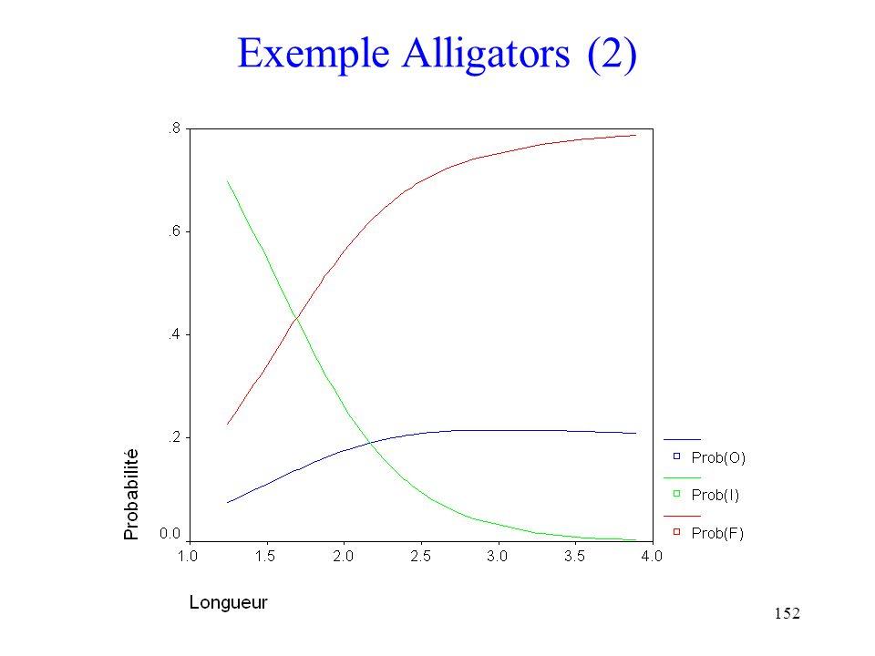 152 Exemple Alligators (2)