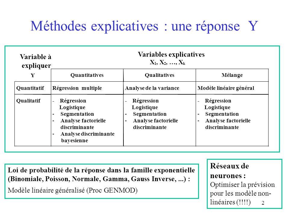 2 Méthodes explicatives : une réponse Y Loi de probabilité de la réponse dans la famille exponentielle (Binomiale, Poisson, Normale, Gamma, Gauss Inve