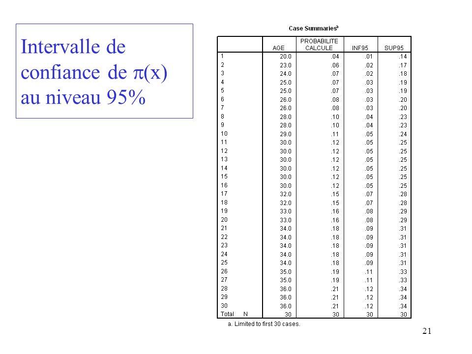 21 Intervalle de confiance de (x) au niveau 95%