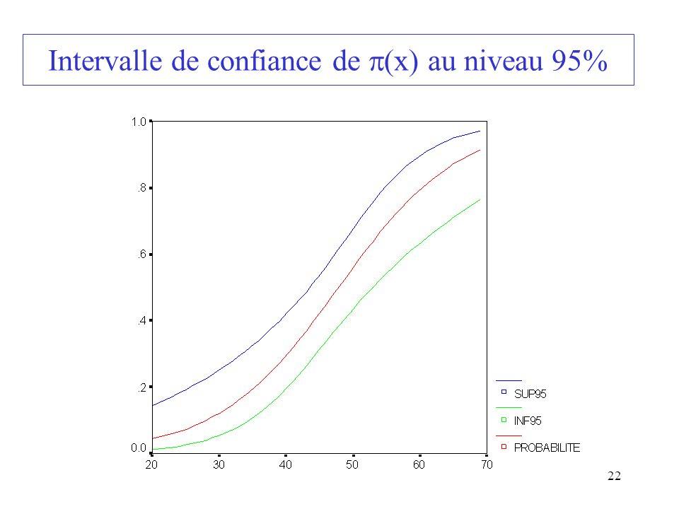 22 Intervalle de confiance de (x) au niveau 95%