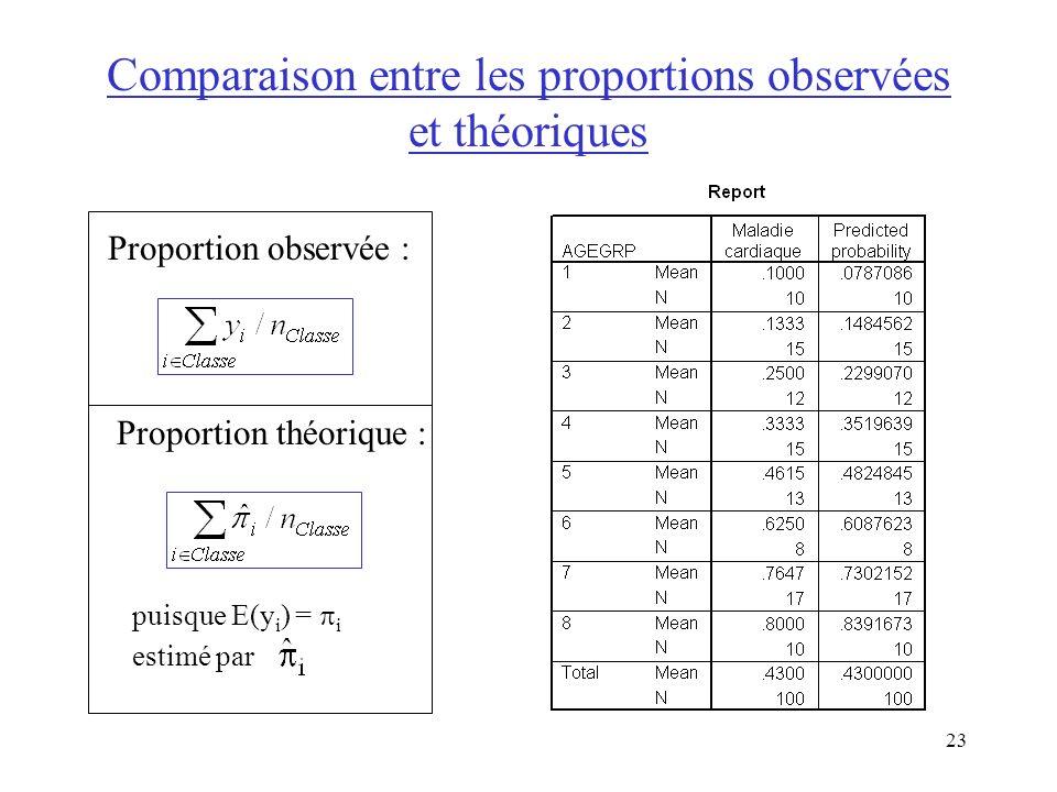 23 Comparaison entre les proportions observées et théoriques Proportion observée : Proportion théorique : puisque E(y i ) = i estimé par