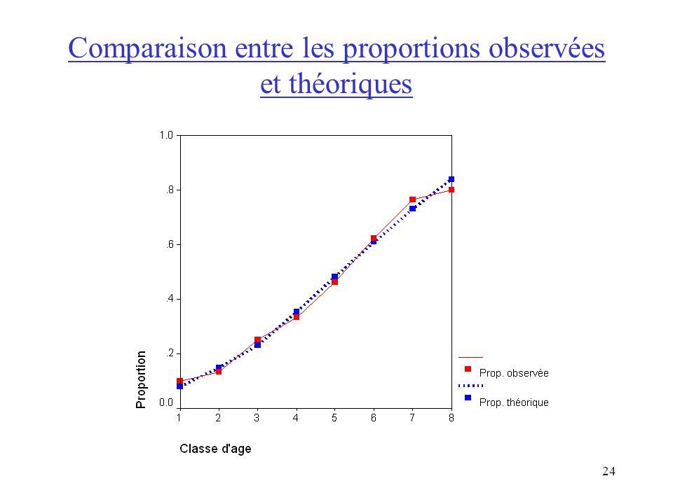 24 Comparaison entre les proportions observées et théoriques