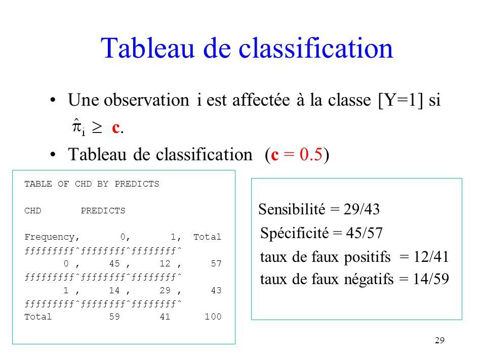 29 Tableau de classification Une observation i est affectée à la classe [Y=1] si c. Tableau de classification (c = 0.5) Sensibilité = 29/43 Spécificit