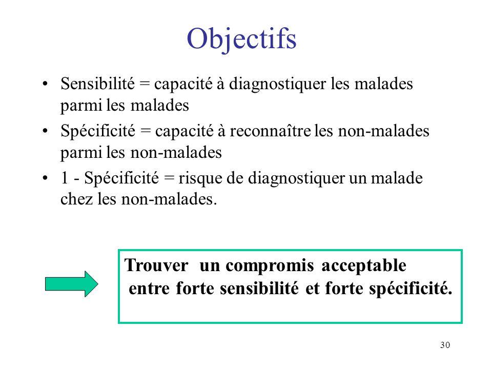 30 Objectifs Sensibilité = capacité à diagnostiquer les malades parmi les malades Spécificité = capacité à reconnaître les non-malades parmi les non-m