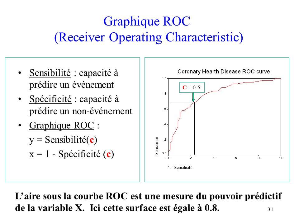 31 Graphique ROC (Receiver Operating Characteristic) Sensibilité : capacité à prédire un évènement Spécificité : capacité à prédire un non-événement G