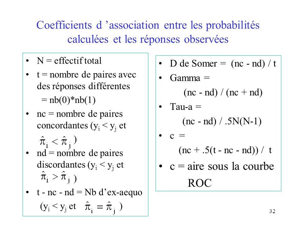 32 Coefficients d association entre les probabilités calculées et les réponses observées N = effectif total t = nombre de paires avec des réponses dif