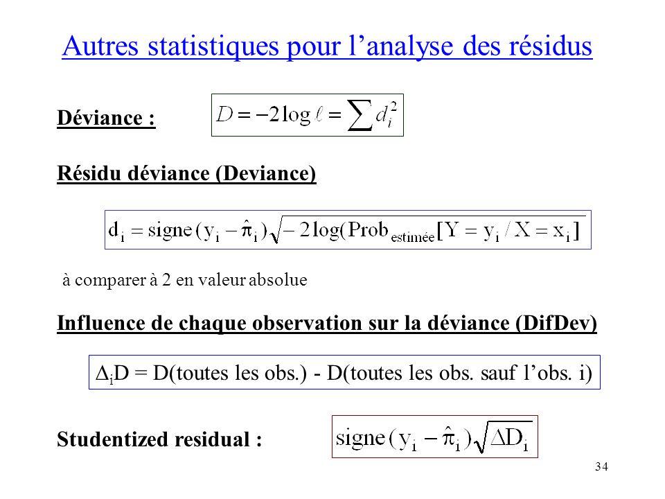 34 Autres statistiques pour lanalyse des résidus Influence de chaque observation sur la déviance (DifDev) i D = D(toutes les obs.) - D(toutes les obs.