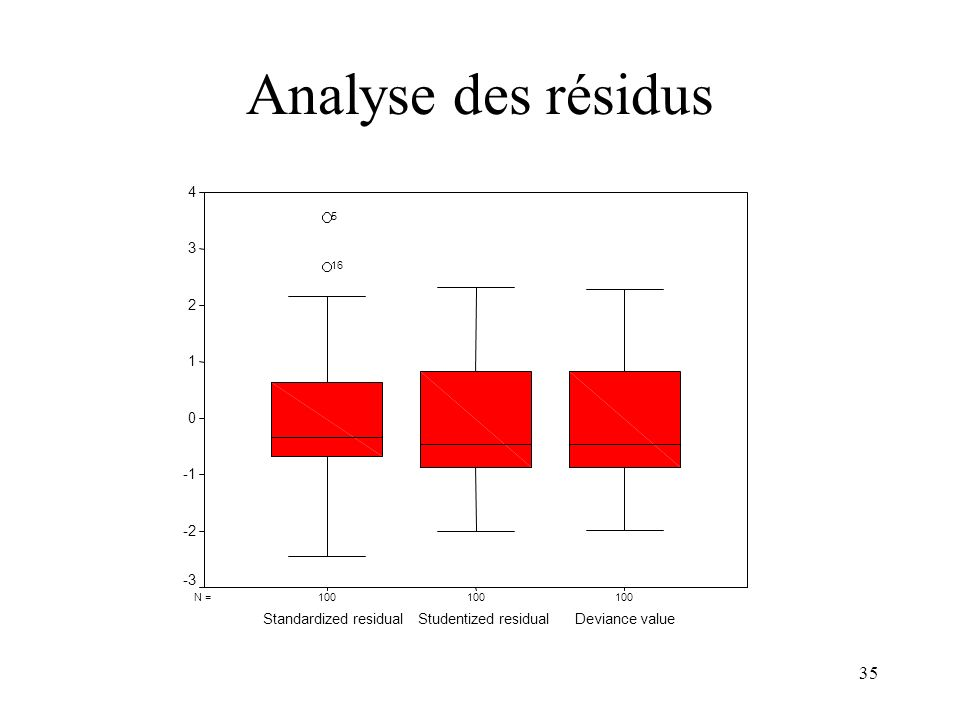 35 Analyse des résidus 100 N = Deviance valueStudentized residualStandardized residual 4 3 2 1 0 -2 -3 16 5