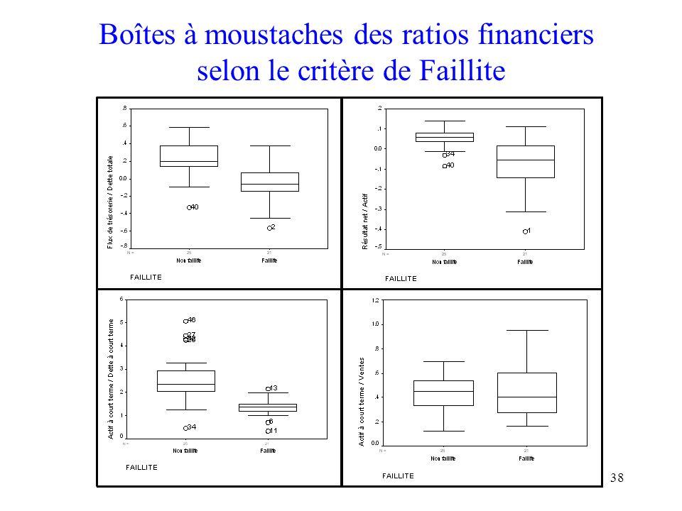 38 Boîtes à moustaches des ratios financiers selon le critère de Faillite