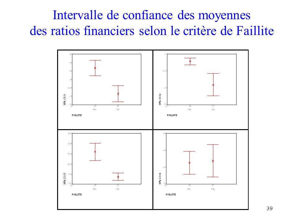 39 Intervalle de confiance des moyennes des ratios financiers selon le critère de Faillite