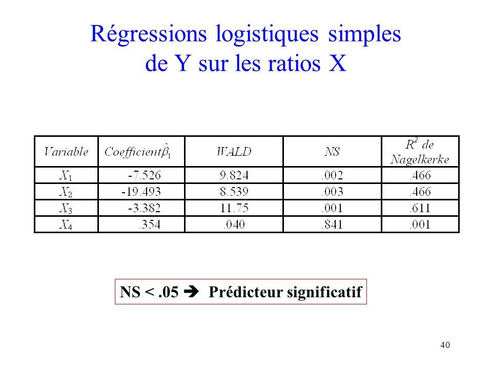 40 Régressions logistiques simples de Y sur les ratios X NS <.05 Prédicteur significatif