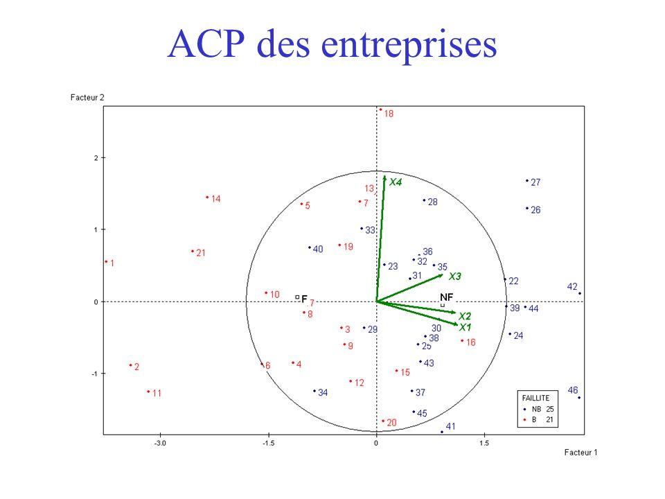 41 ACP des entreprises