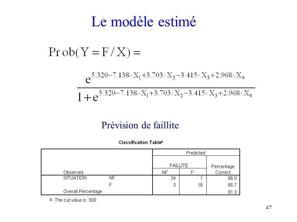 47 Le modèle estimé Prévision de faillite