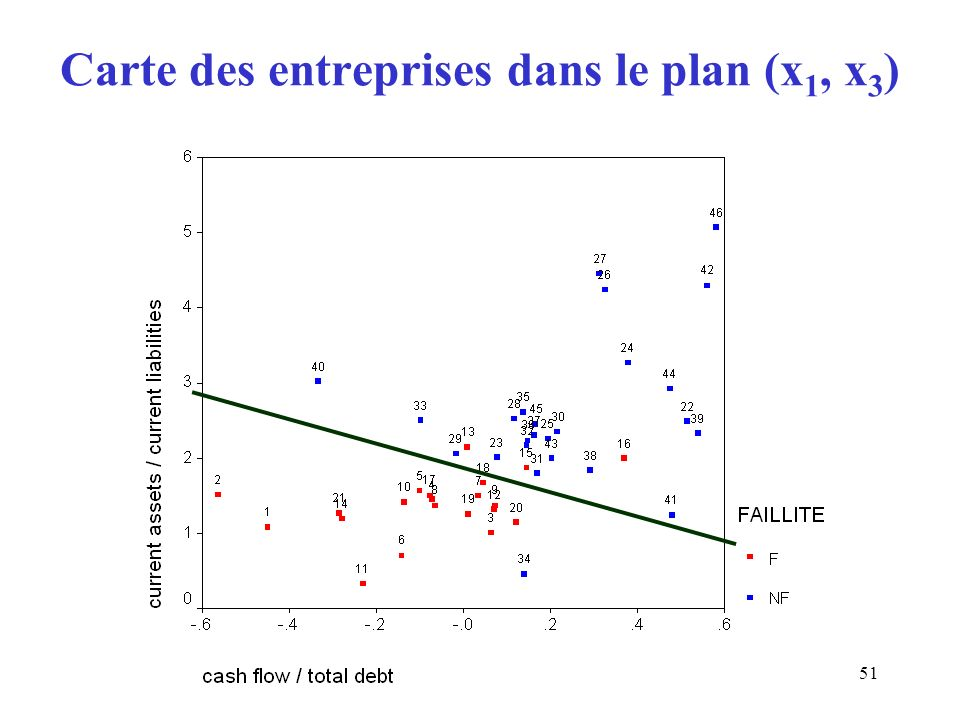 51 Carte des entreprises dans le plan (x 1, x 3 )