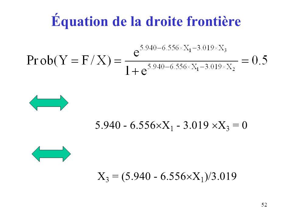 52 Équation de la droite frontière X 3 = (5.940 - 6.556 X 1 )/3.0195.940 - 6.556 X 1 - 3.019 X 3 = 0