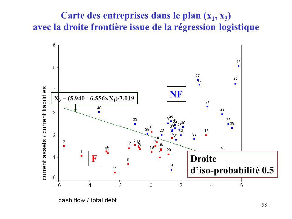 53 Carte des entreprises dans le plan (x 1, x 3 ) avec la droite frontière issue de la régression logistique X 3 = (5.940 - 6.556 X 1 )/3.019 Droite d