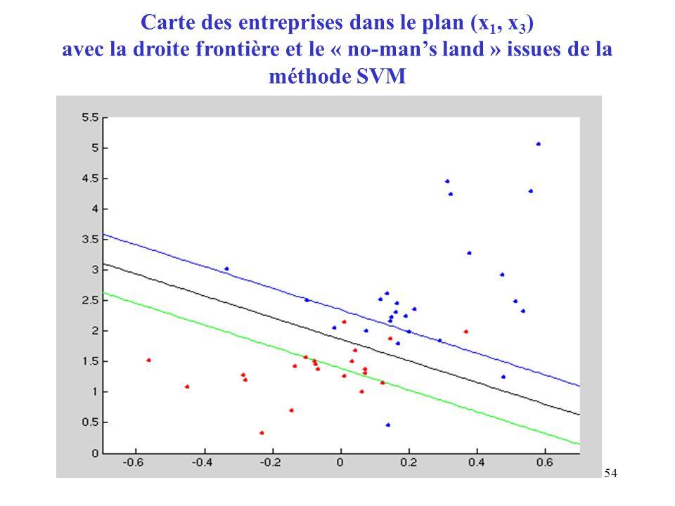 54 Carte des entreprises dans le plan (x 1, x 3 ) avec la droite frontière et le « no-mans land » issues de la méthode SVM