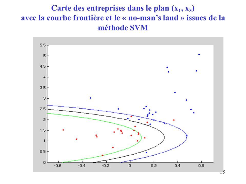 55 Carte des entreprises dans le plan (x 1, x 3 ) avec la courbe frontière et le « no-mans land » issues de la méthode SVM