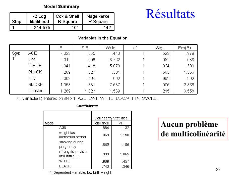 57 Résultats Aucun problème de multicolinéarité