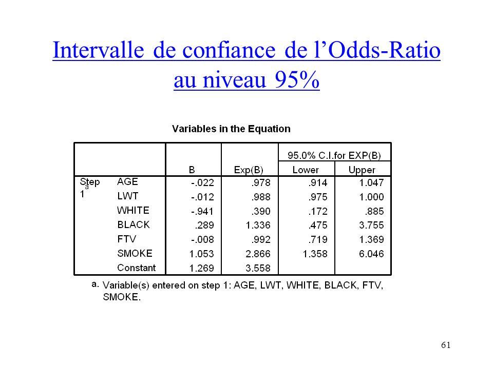 61 Intervalle de confiance de lOdds-Ratio au niveau 95%