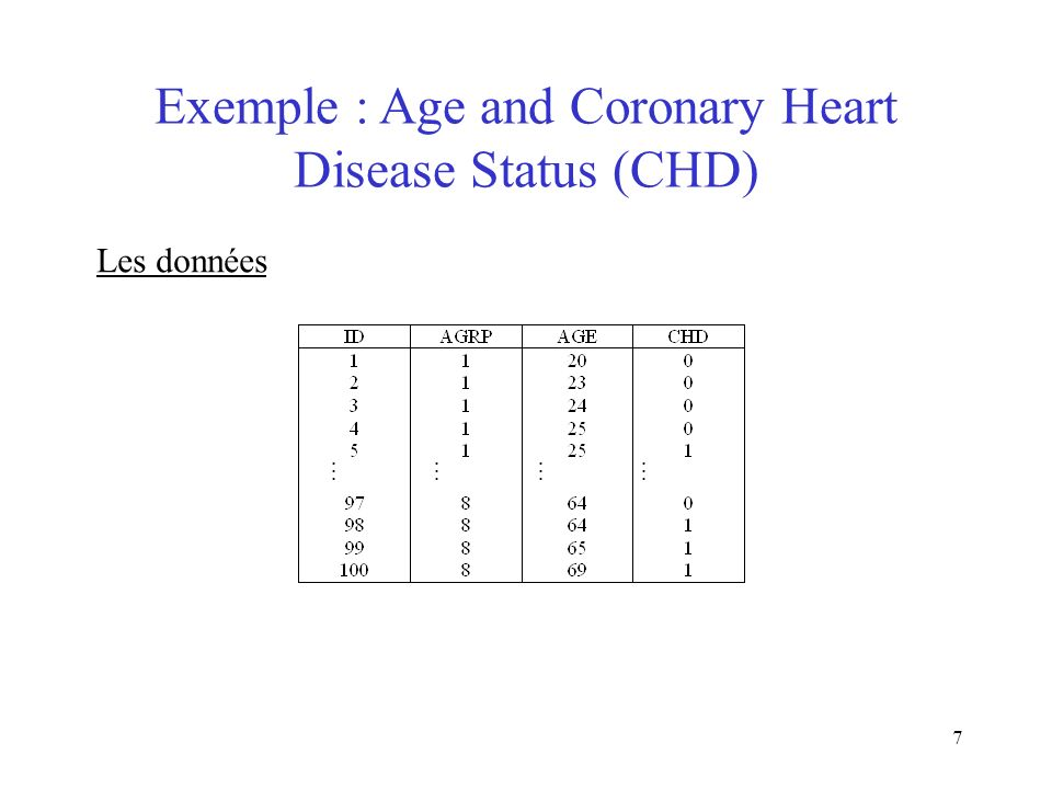 7 Exemple : Age and Coronary Heart Disease Status (CHD) Les données