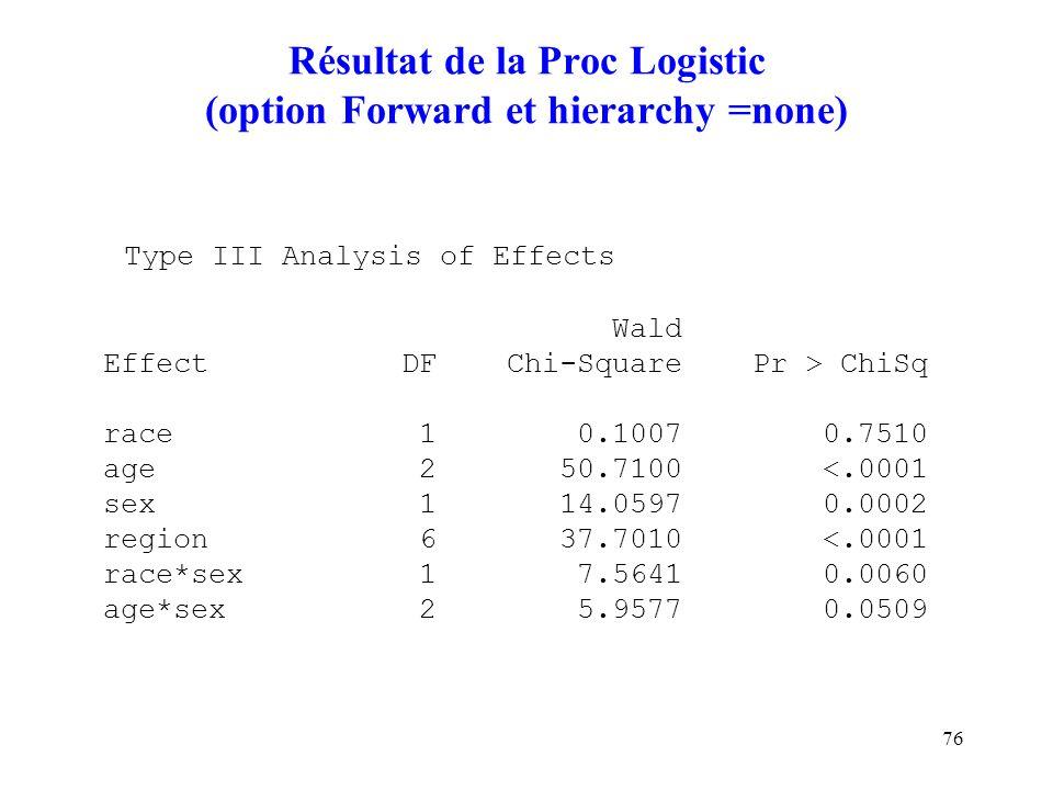 76 Résultat de la Proc Logistic (option Forward et hierarchy =none) Type III Analysis of Effects Wald Effect DF Chi-Square Pr > ChiSq race 1 0.1007 0.
