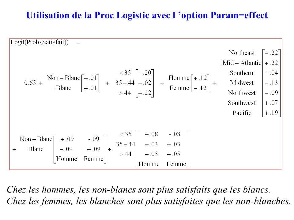 80 Utilisation de la Proc Logistic avec l option Param=effect Chez les hommes, les non-blancs sont plus satisfaits que les blancs. Chez les femmes, le