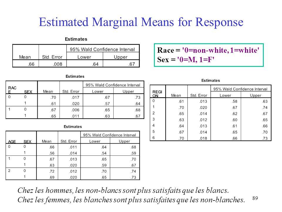 89 Estimated Marginal Means for Response Race = '0=non-white, 1=white' Sex = '0=M, 1=F' Chez les hommes, les non-blancs sont plus satisfaits que les b