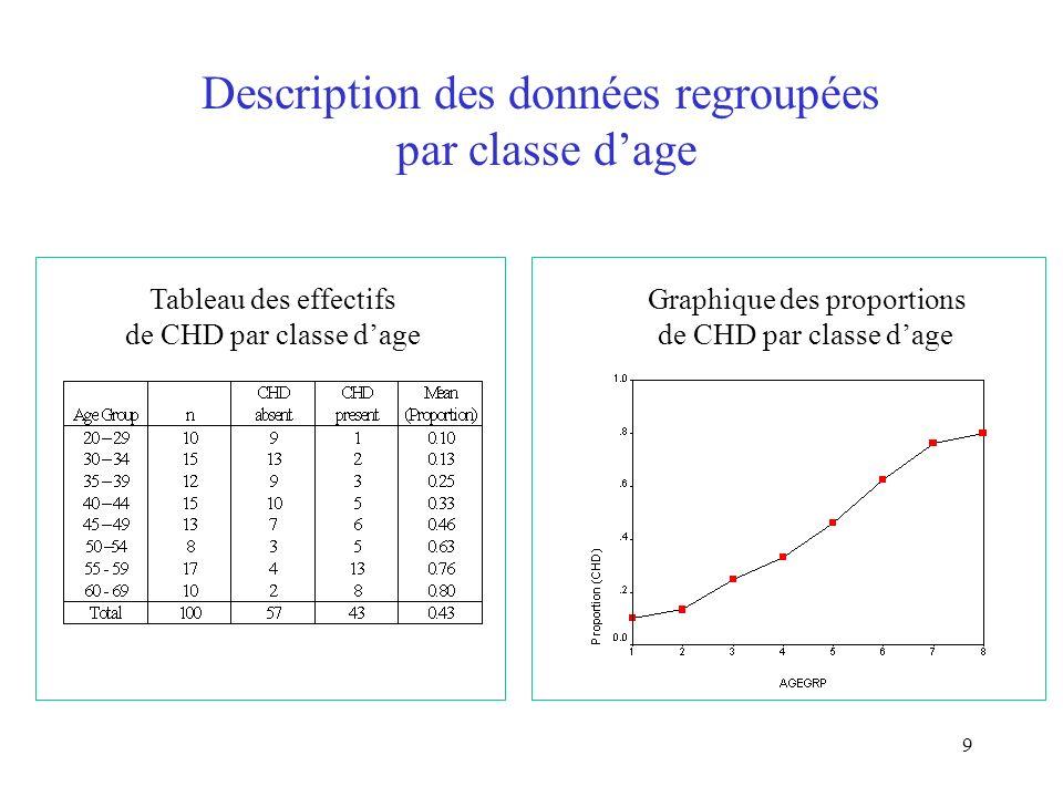 9 Description des données regroupées par classe dage Tableau des effectifs de CHD par classe dage Graphique des proportions de CHD par classe dage